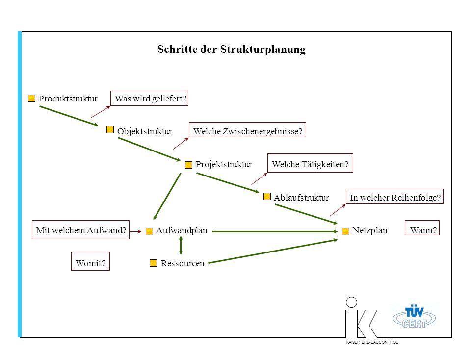 Schritte der Strukturplanung