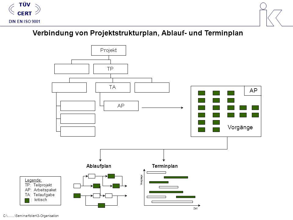 Verbindung von Projektstrukturplan, Ablauf- und Terminplan