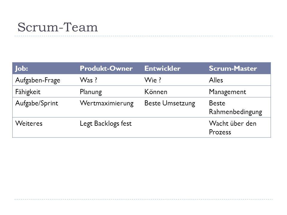 Scrum-Team Job: Produkt-Owner Entwickler Scrum-Master Aufgaben-Frage
