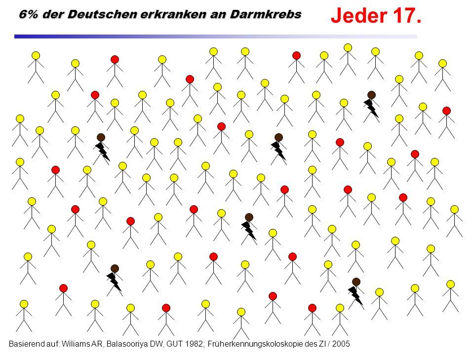 Jeder 17. 6% der Deutschen erkranken an Darmkrebs