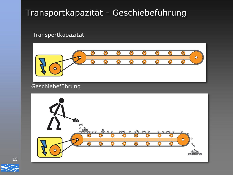Transportkapazität - Geschiebeführung