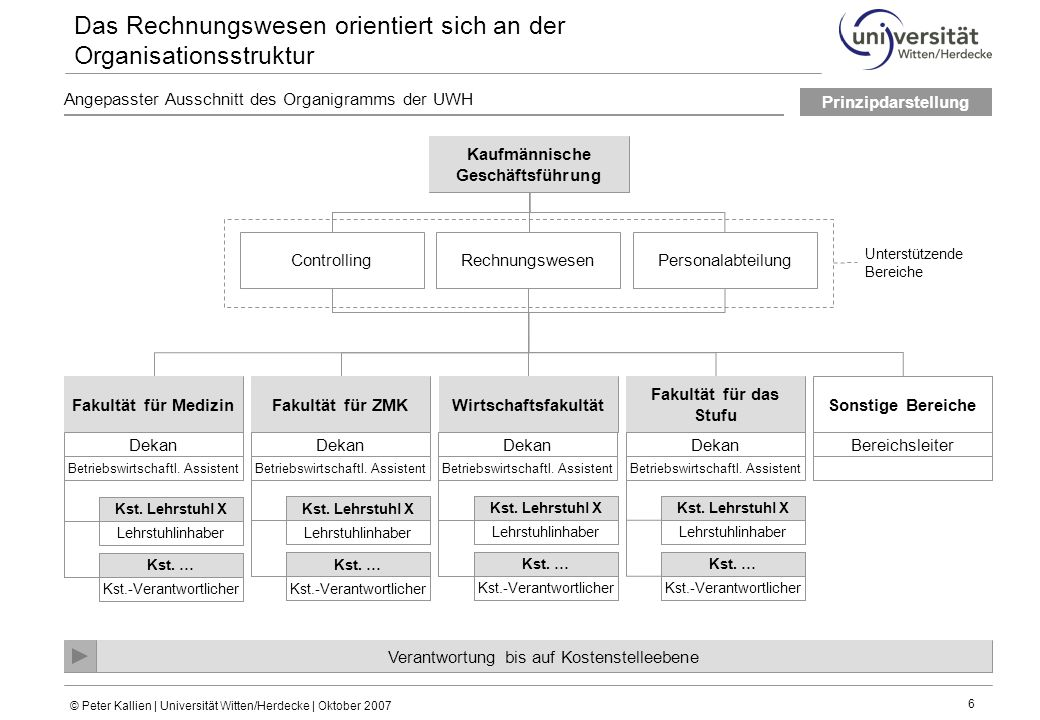 Das Rechnungswesen orientiert sich an der Organisationsstruktur