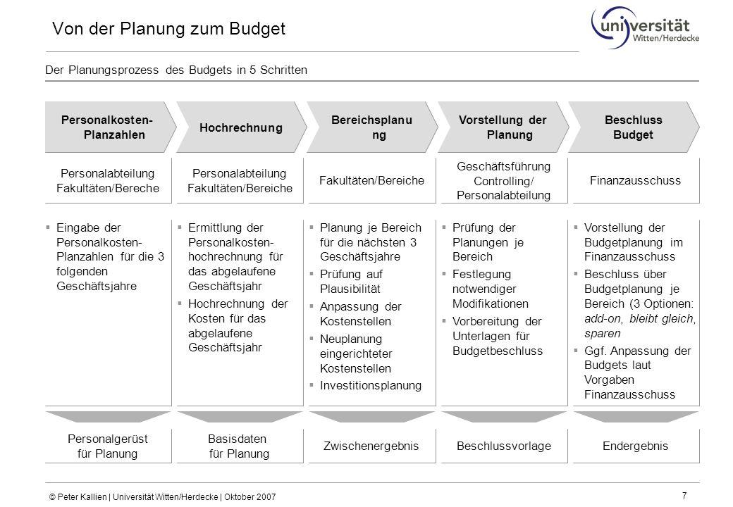 Von der Planung zum Budget