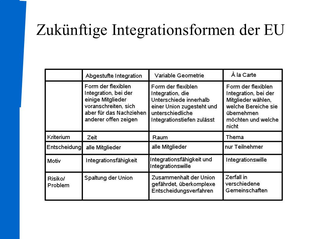 Zukünftige Integrationsformen der EU
