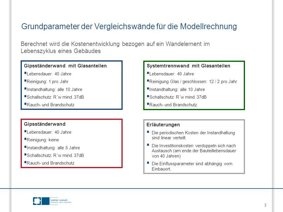 Grundparameter der Vergleichswände für die Modellrechnung