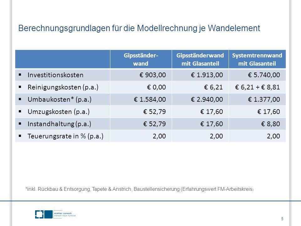 Berechnungsgrundlagen für die Modellrechnung je Wandelement