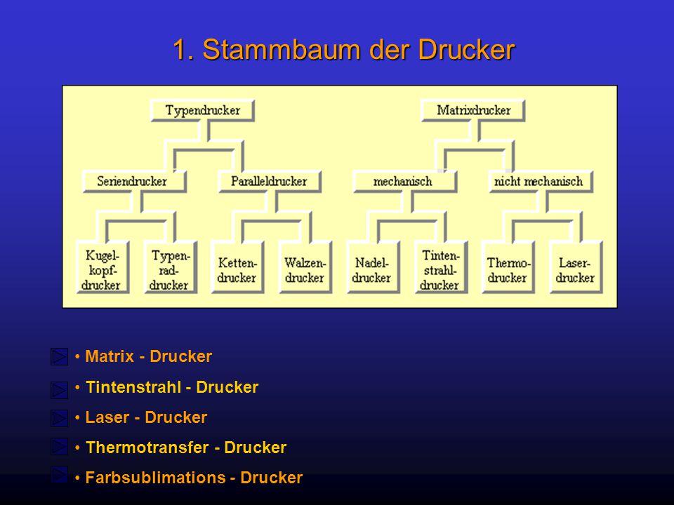 1. Stammbaum der Drucker Matrix - Drucker Tintenstrahl - Drucker