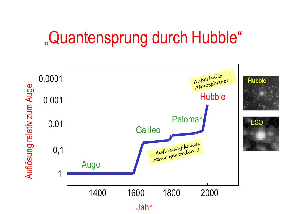 """Quantensprung durch Hubble"