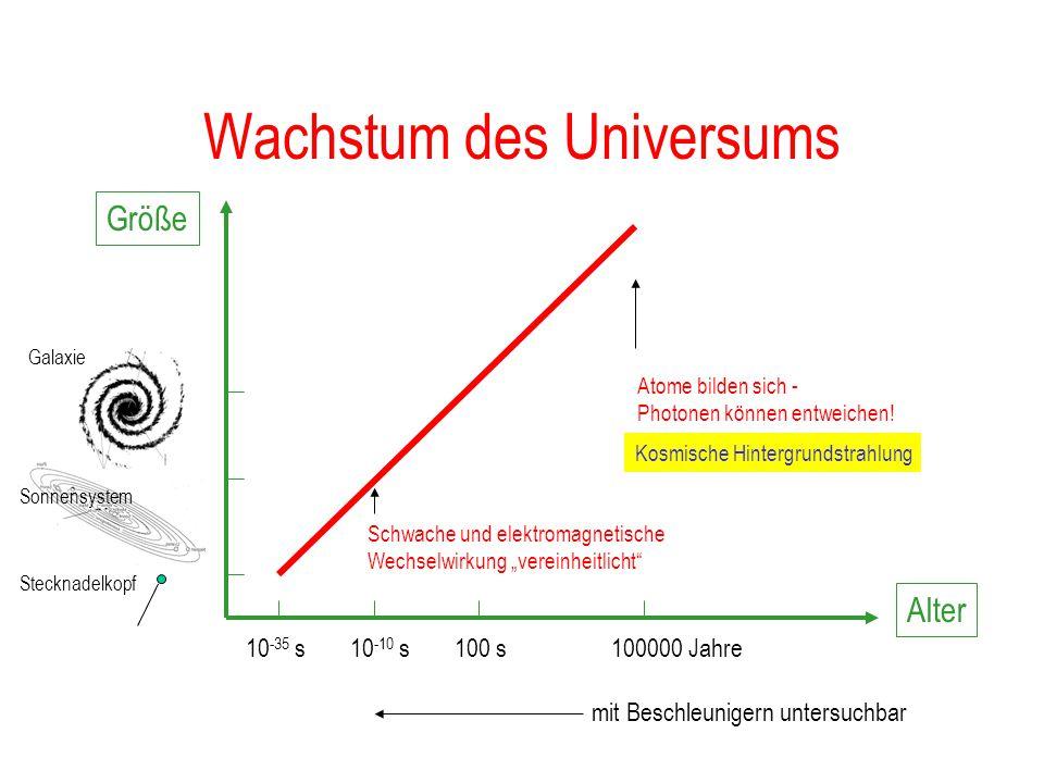 Wachstum des Universums