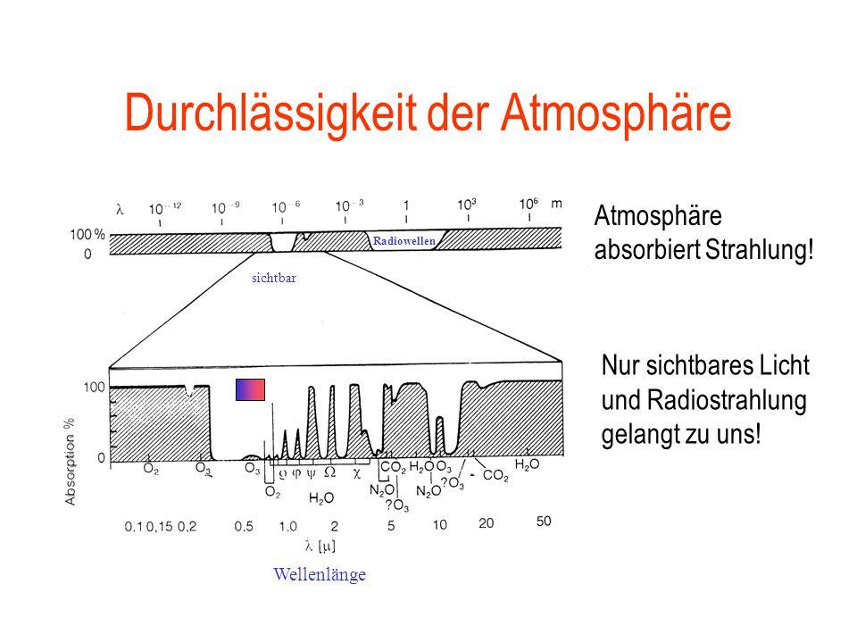 Durchlässigkeit der Atmosphäre