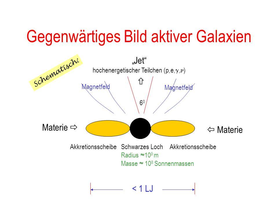 Gegenwärtiges Bild aktiver Galaxien