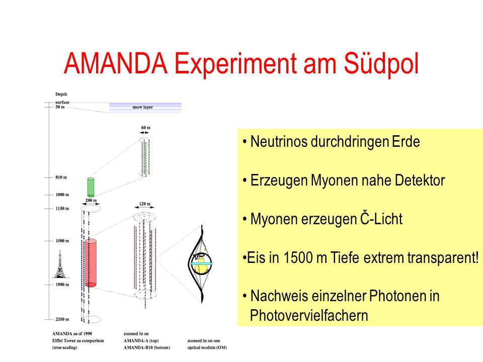AMANDA Experiment am Südpol