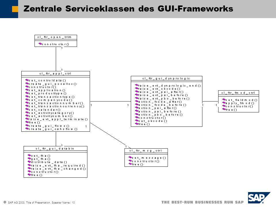 Zentrale Serviceklassen des GUI-Frameworks