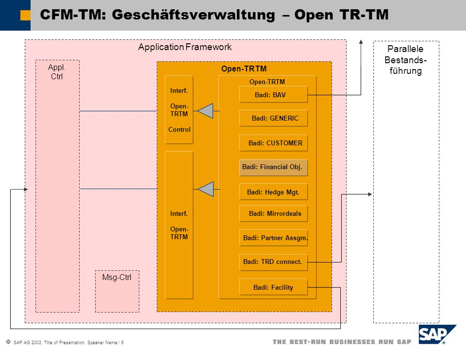 CFM-TM: Geschäftsverwaltung – Open TR-TM