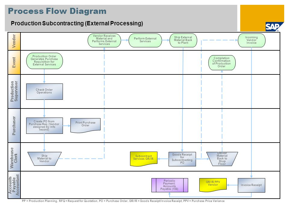 Process Flow Diagram Production Subcontracting (External Processing)