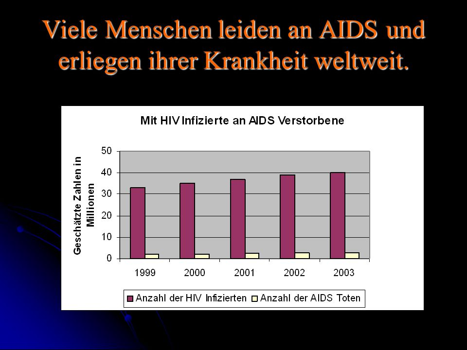 Viele Menschen leiden an AIDS und erliegen ihrer Krankheit weltweit.