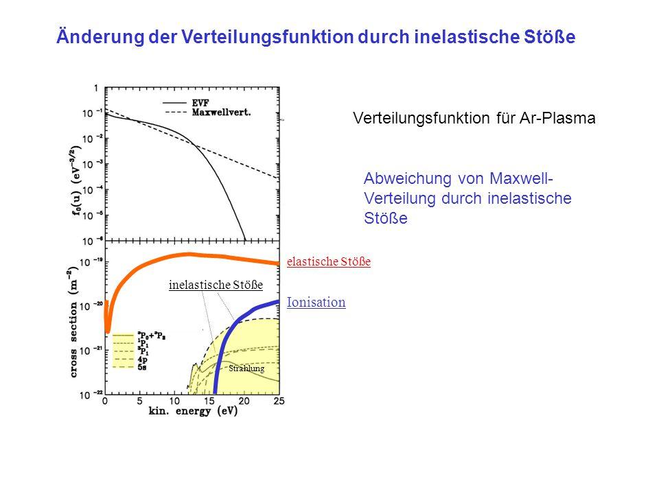 Änderung der Verteilungsfunktion durch inelastische Stöße