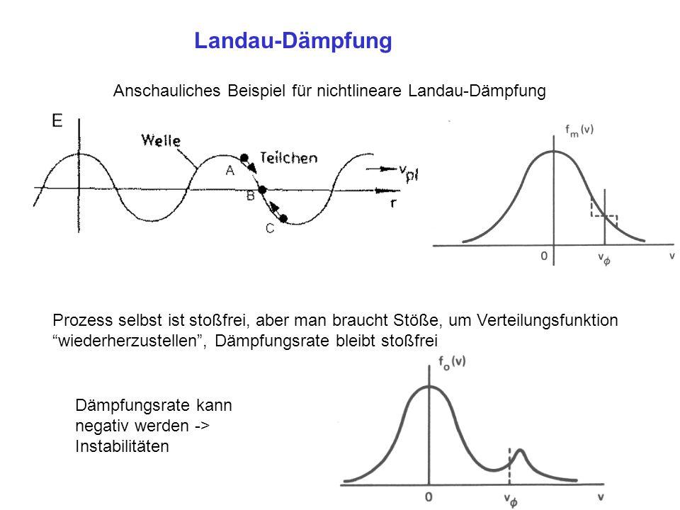 Landau-Dämpfung Anschauliches Beispiel für nichtlineare Landau-Dämpfung.