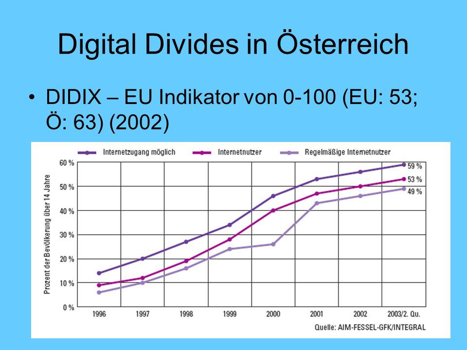 Digital Divides in Österreich