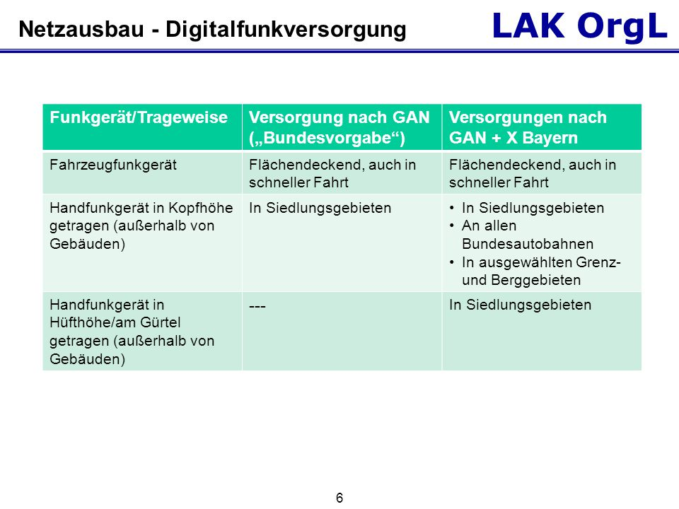 Netzausbau - Digitalfunkversorgung