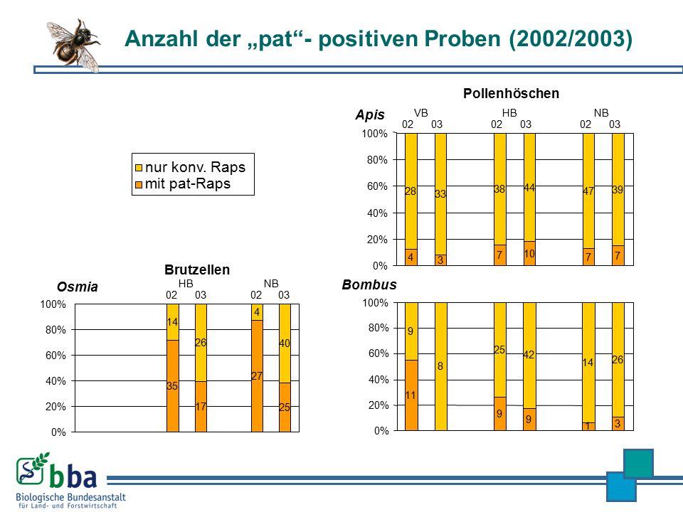 """Anzahl der """"pat - positiven Proben (2002/2003)"""