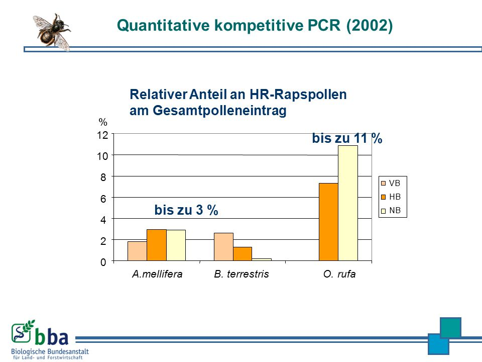 Quantitative kompetitive PCR (2002)