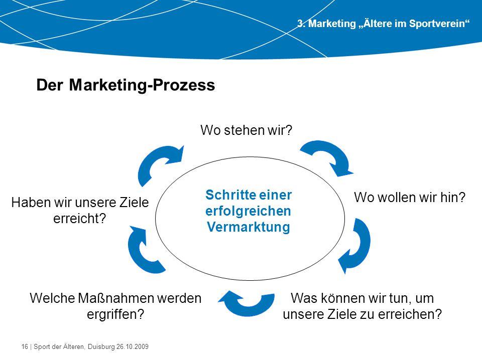 Der Marketing-Prozess