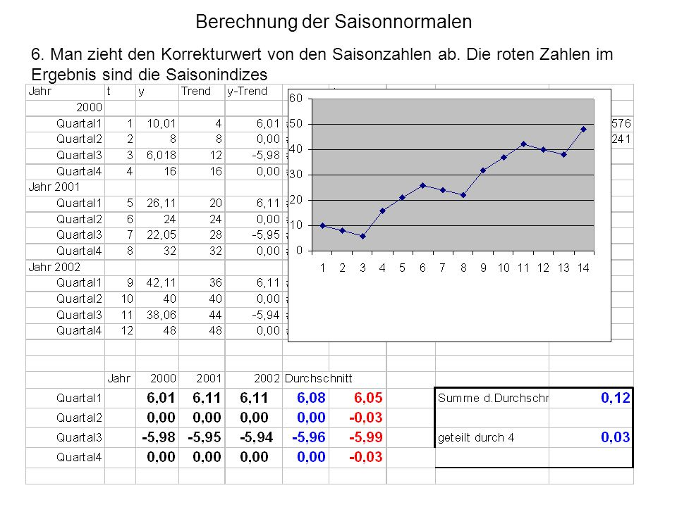 Berechnung der Saisonnormalen