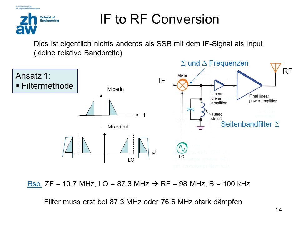 IF to RF Conversion Ansatz 1: Filtermethode