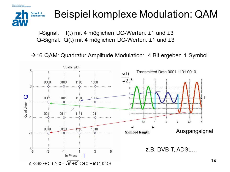 Beispiel komplexe Modulation: QAM
