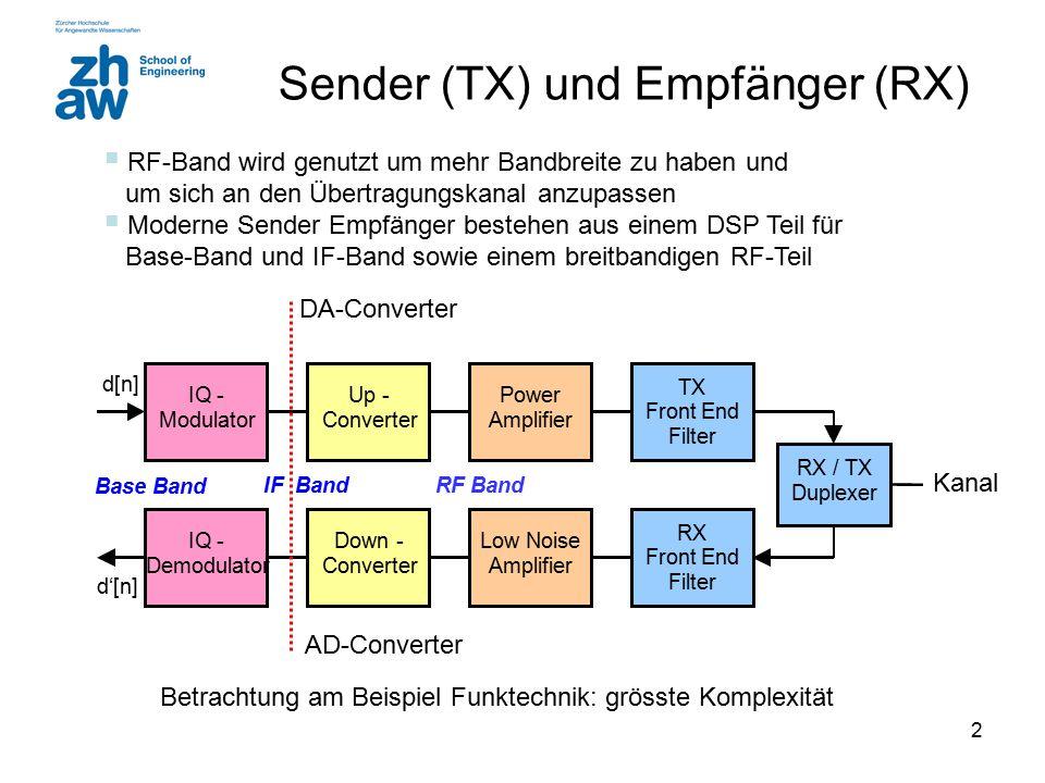 Sender (TX) und Empfänger (RX)