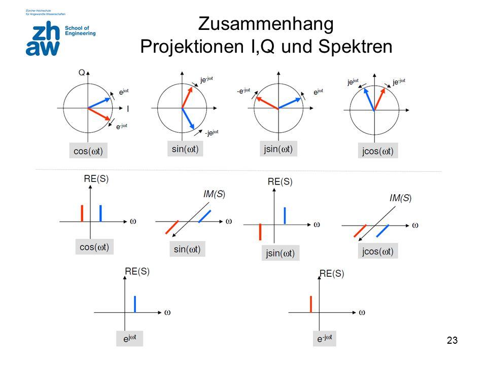 Zusammenhang Projektionen I,Q und Spektren