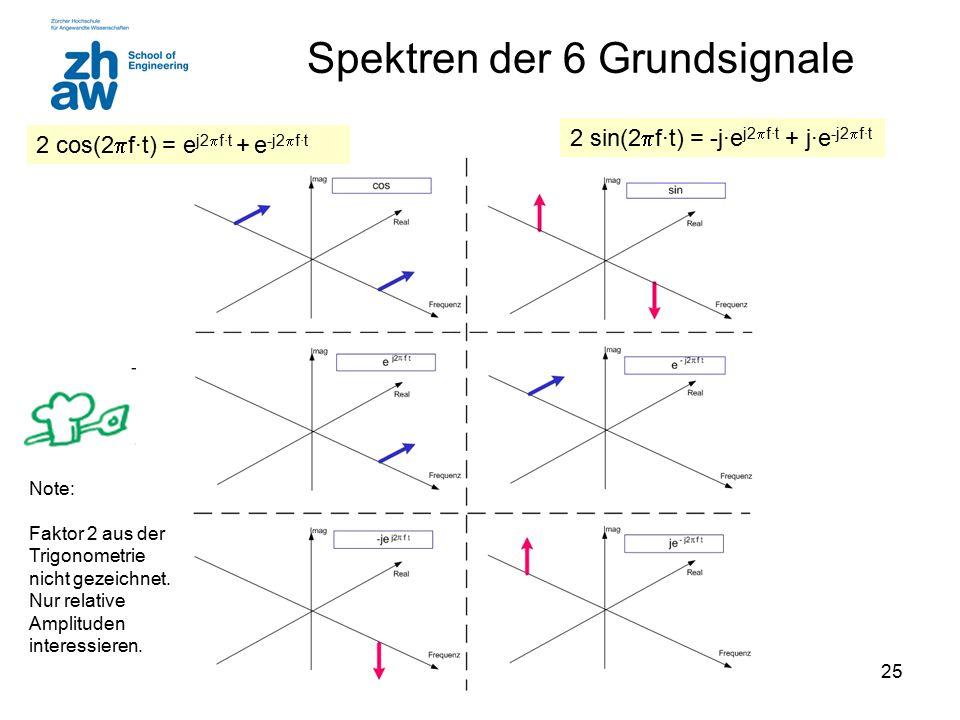 Spektren der 6 Grundsignale