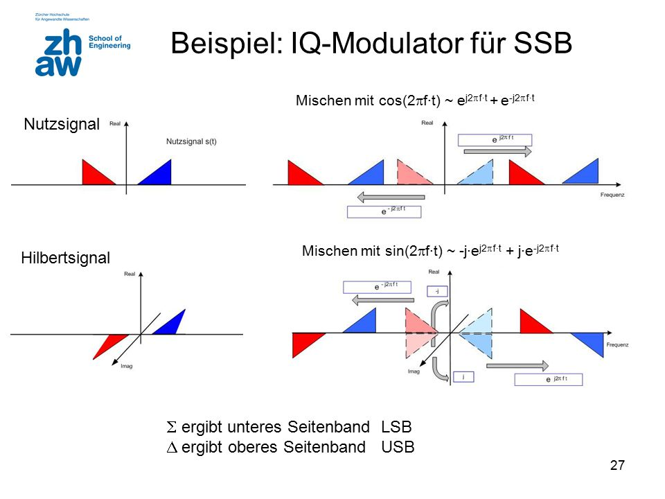 Beispiel: IQ-Modulator für SSB