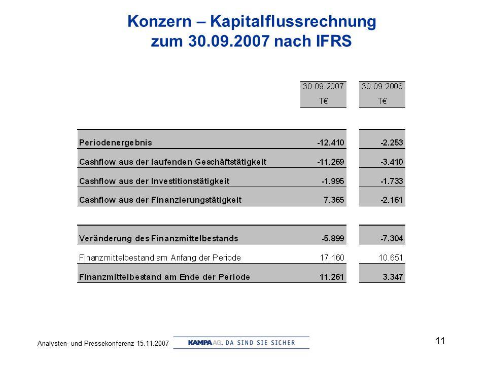 Konzern – Kapitalflussrechnung