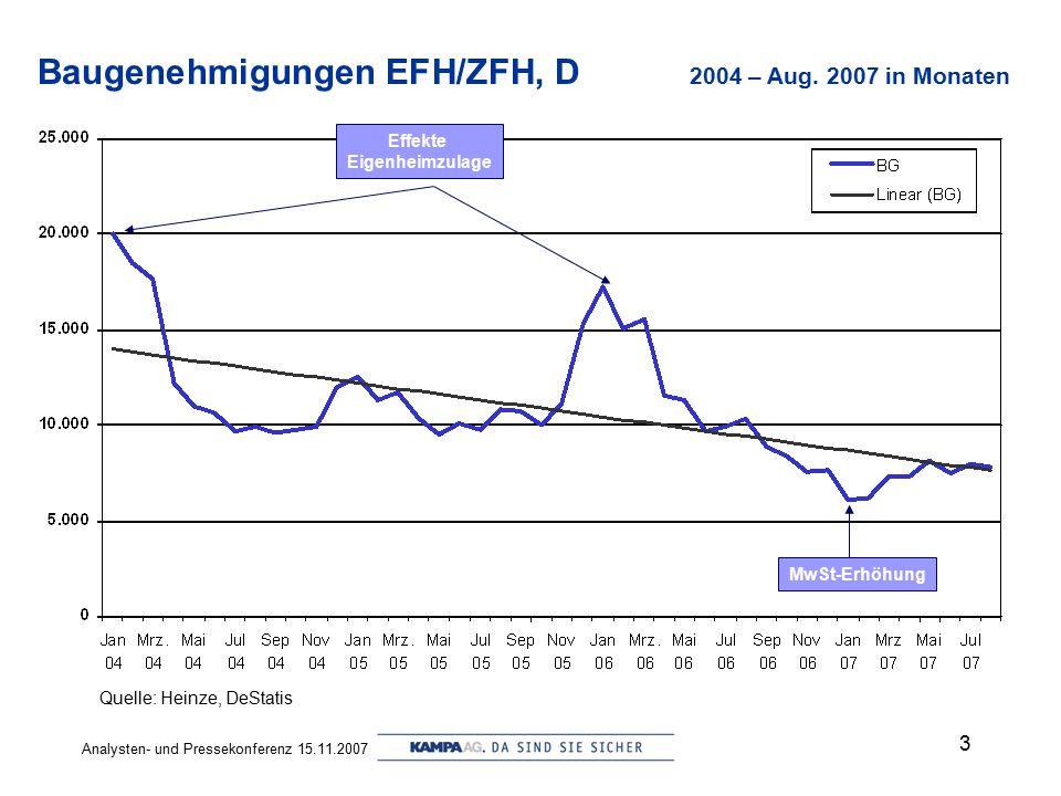 Baugenehmigungen EFH/ZFH, D 2004 – Aug. 2007 in Monaten