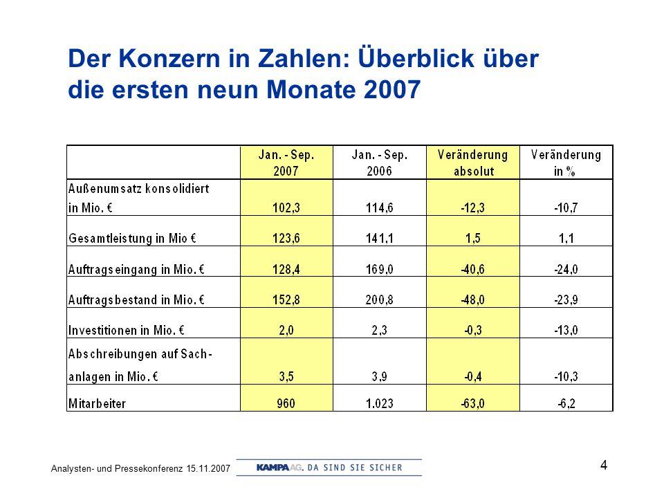 Der Konzern in Zahlen: Überblick über