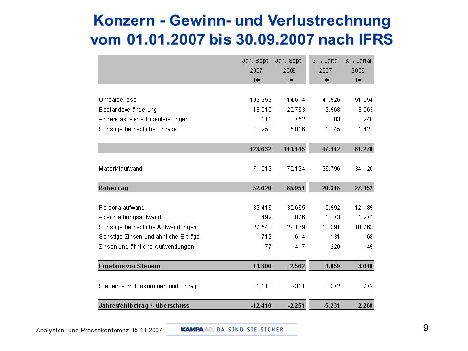 Konzern - Gewinn- und Verlustrechnung
