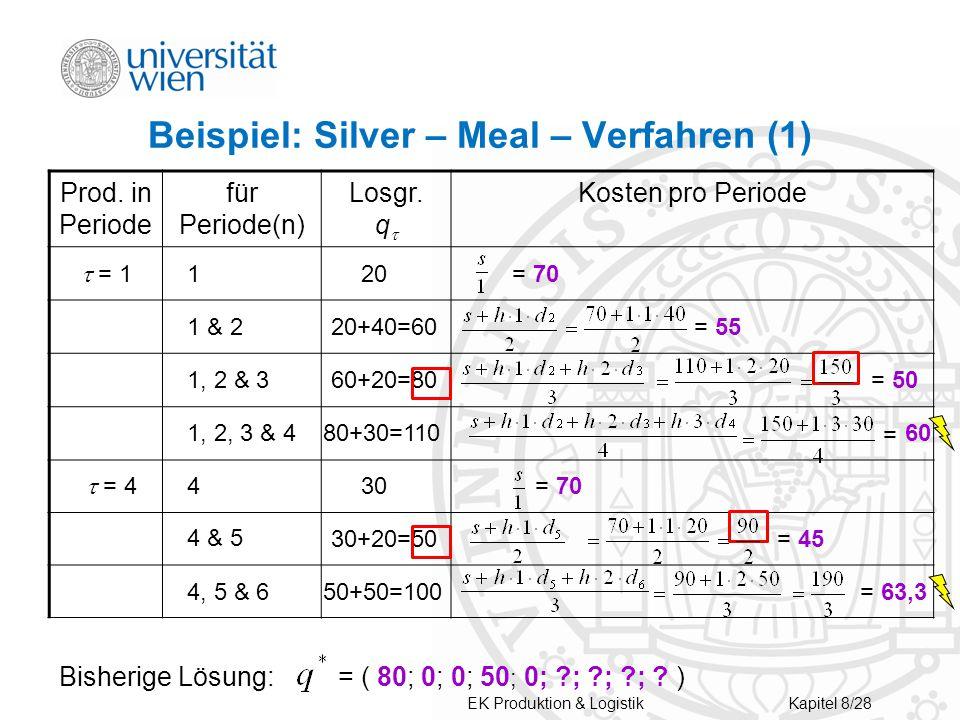Beispiel: Silver – Meal – Verfahren (1)