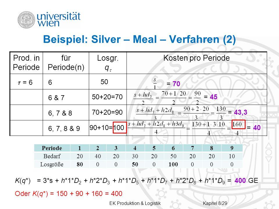 Beispiel: Silver – Meal – Verfahren (2)