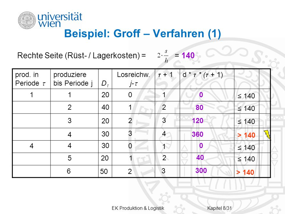 Beispiel: Groff – Verfahren (1)