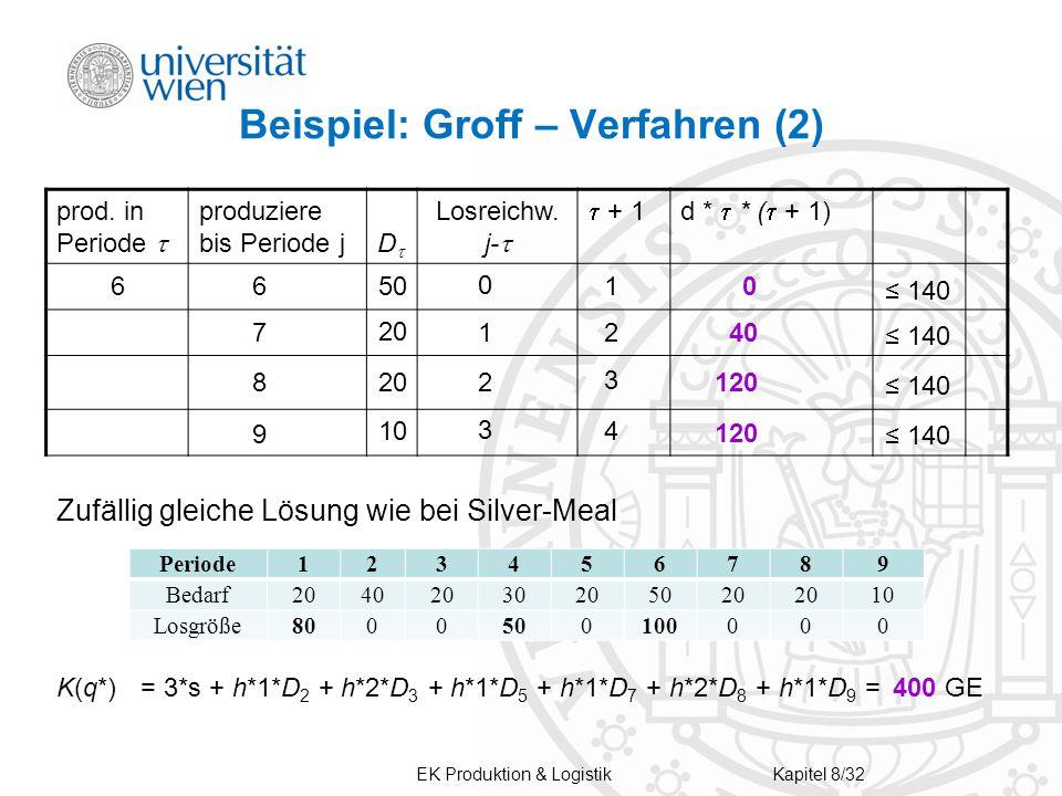 Beispiel: Groff – Verfahren (2)