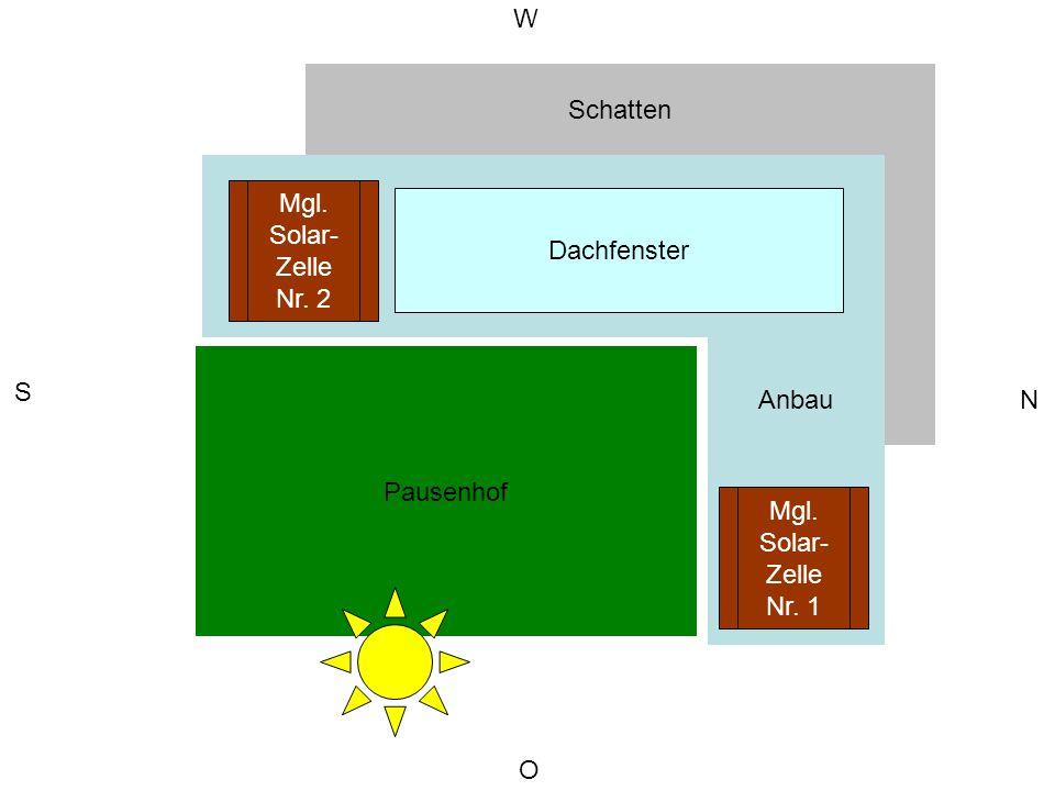 W Schatten. Schulgebäude. Anbau. Mgl. Solar- Zelle. Nr. 2. Dachfenster. Pausenhof. S. N. Mgl.