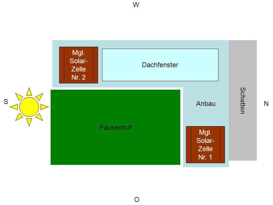 W Schulgebäude. Anbau. Schatten. Mgl. Solar- Zelle. Nr. 2. Dachfenster. Pausenhof. S. N. Mgl.