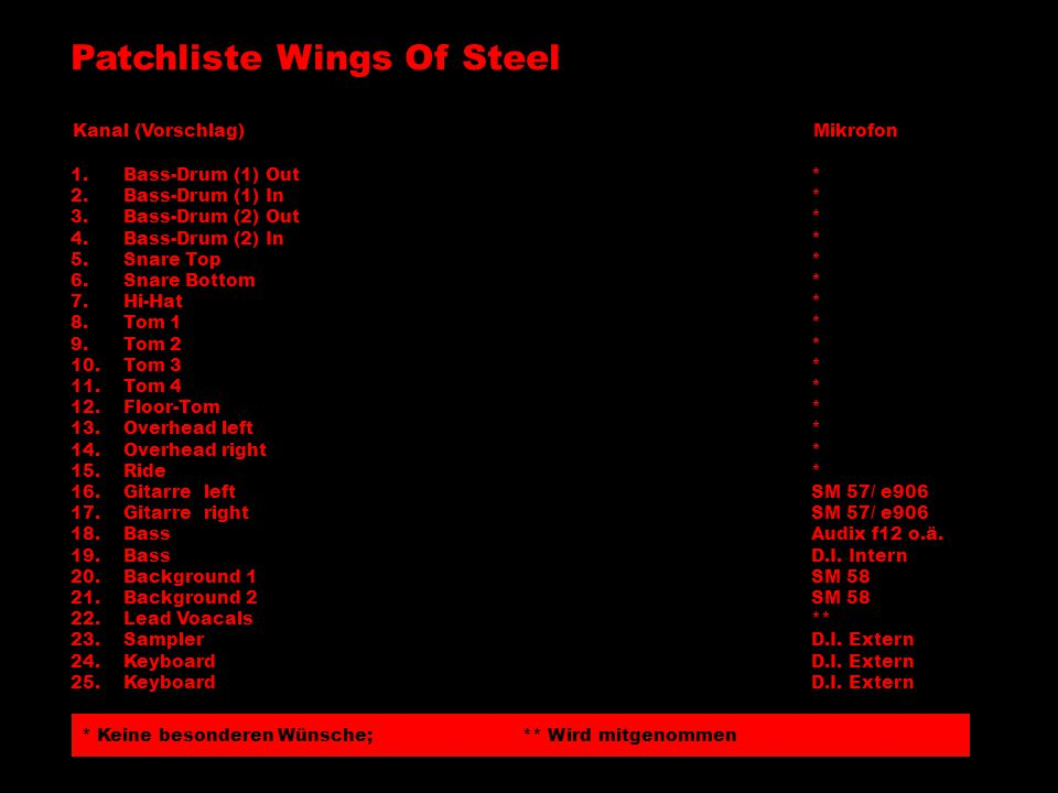 Patchliste Wings Of Steel