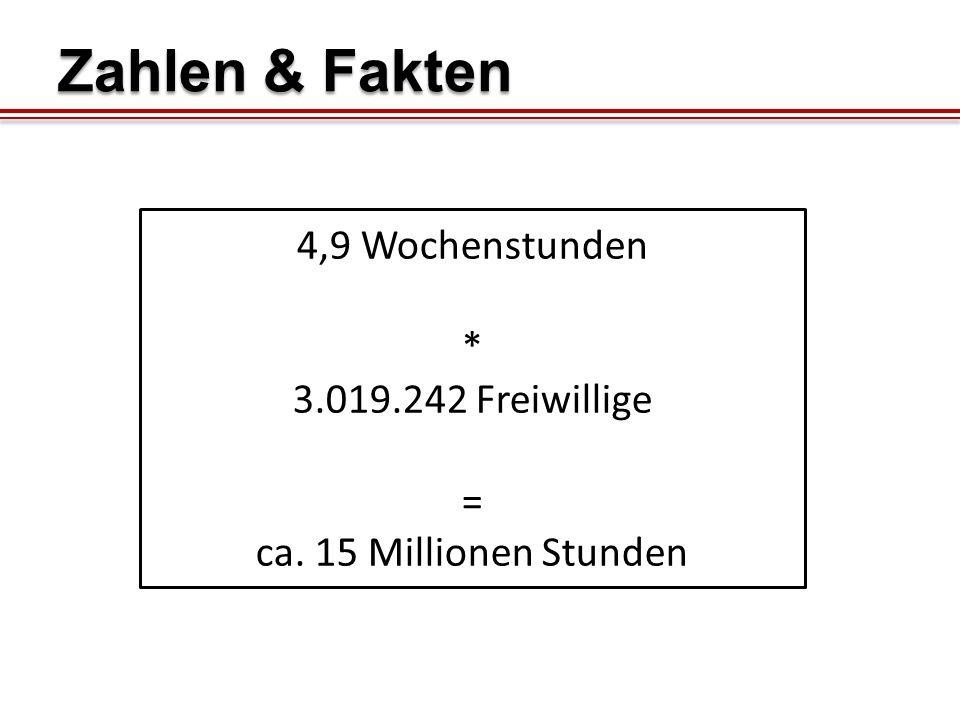 Zahlen & Fakten 4,9 Wochenstunden * 3.019.242 Freiwillige =