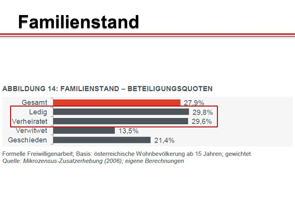 Familienstand