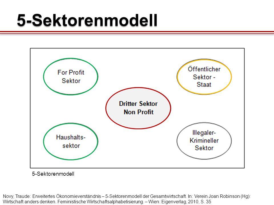 5-Sektorenmodell 5-Sektorenmodell