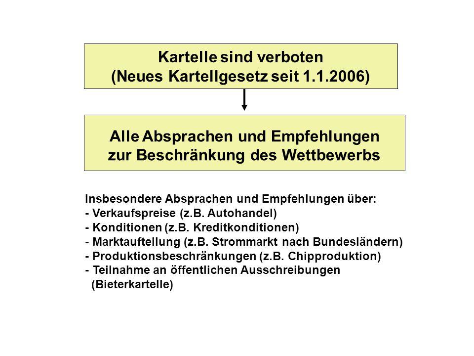 Kartelle sind verboten (Neues Kartellgesetz seit 1.1.2006)