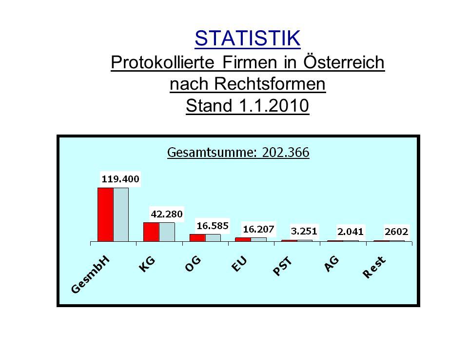 STATISTIK Protokollierte Firmen in Österreich nach Rechtsformen Stand 1.1.2010